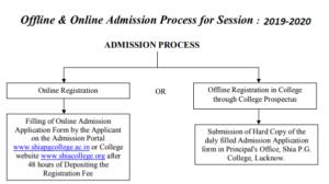 Shia College Admission - Online & Offline