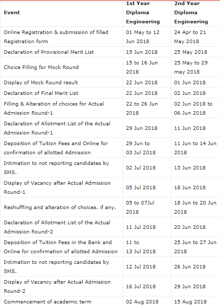 ACPDC Diploma Admission Important Dates 2018-2019 Check Here