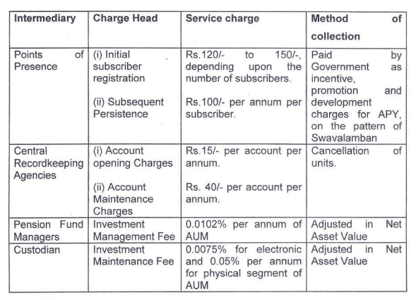 APY Charges And Fees