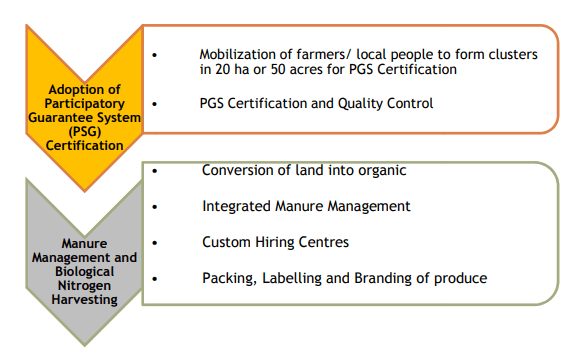 Model Organic Cluster Demonstrations - PKVY Scheme