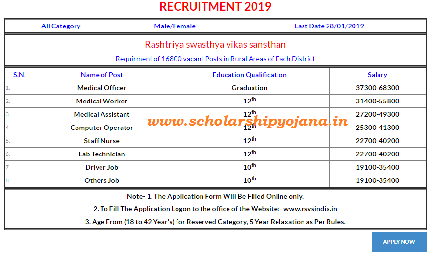 RSVS India Recruitment Last Date - www.rsvsindia.in